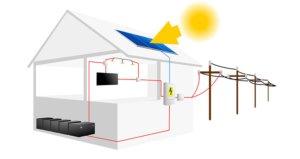 impianto fotovoltaico accumulo roma