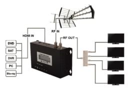 Come vedere sorgenti HDMI in più stanze Decoder Sky, dvr Videosorveglianza